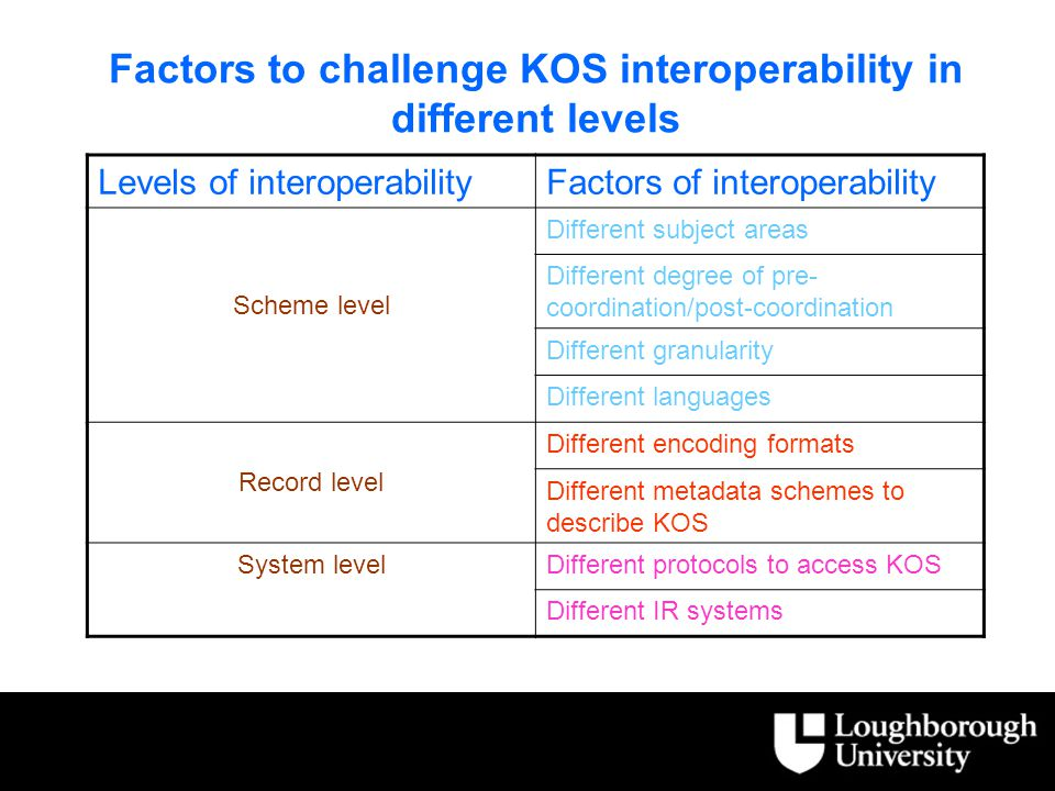 Factors to challenge KOS interoperability in different levels Levels of interoperabilityFactors of interoperability Scheme level Different subject areas Different degree of pre- coordination/post-coordination Different granularity Different languages Record level Different encoding formats Different metadata schemes to describe KOS System levelDifferent protocols to access KOS Different IR systems