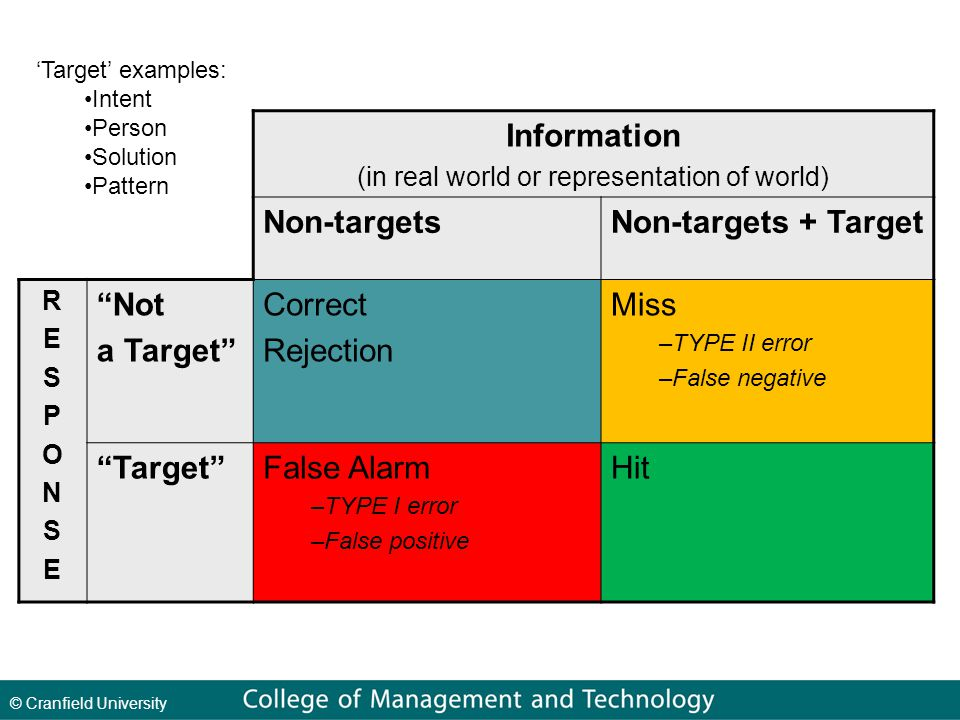 © Cranfield University Information (in real world or representation of world) Non-targetsNon-targets + Target RESPONSERESPONSE Not a Target Correct Rejection Miss –TYPE II error –False negative Target False Alarm –TYPE I error –False positive Hit 'Target' examples: Intent Person Solution Pattern