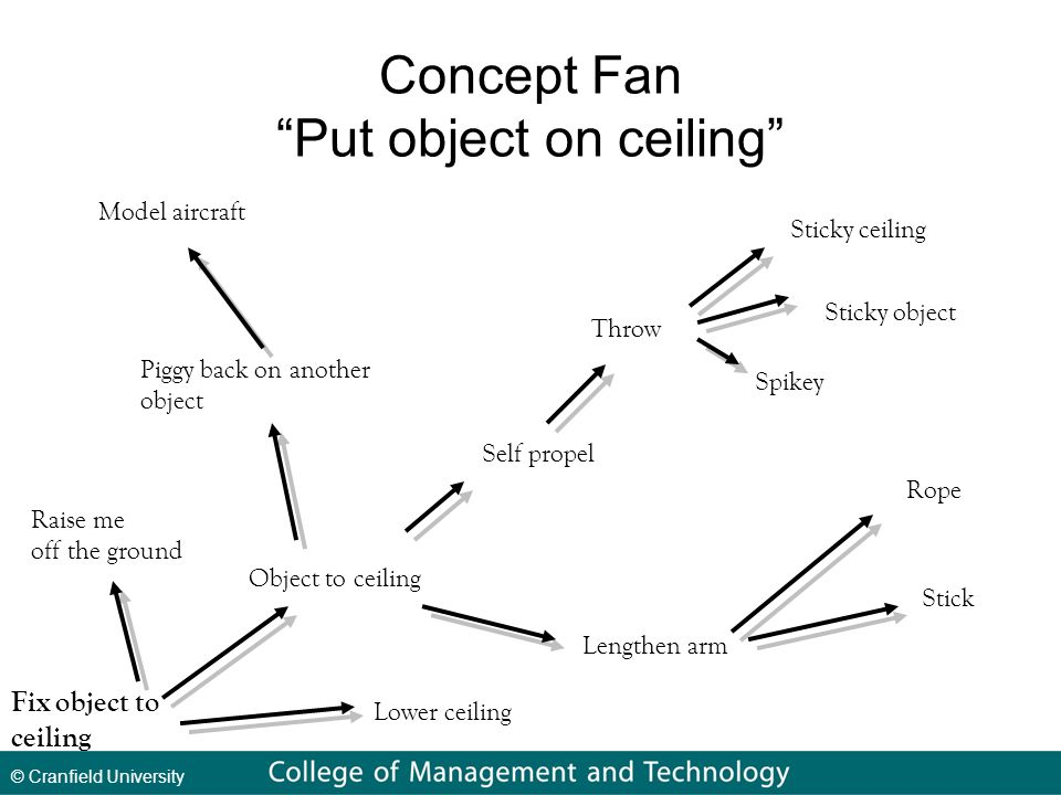 © Cranfield University Concept Fan Put object on ceiling Object to ceiling Raise me off the ground Lengthen arm Self propel Piggy back on another object Stick Rope Throw Sticky ceiling Sticky object Spikey Lower ceiling Model aircraft Fix object to ceiling