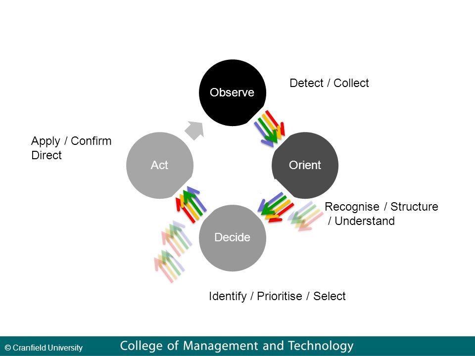 © Cranfield University Detect / Collect Recognise / Structure / Understand Identify / Prioritise / Select Apply / Confirm Direct