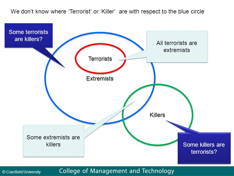 © Cranfield University Extremists Terrorists Killers We don't know where 'Terrorist' or 'Killer' are with respect to the blue circle All terrorists are extremists Some extremists are killers Some terrorists are killers.