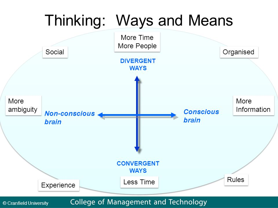 © Cranfield University DIVERGENT WAYS CONVERGENT WAYS Conscious brain Non-conscious brain Thinking: Ways and Means Less Time More Information More Information More Time More People More Time More People More ambiguity More ambiguity Experience Organised Social Rules