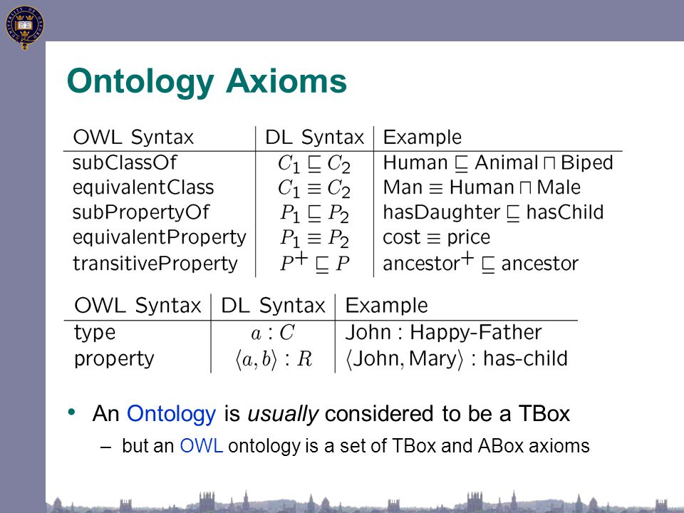 Ontology Axioms An Ontology is usually considered to be a TBox –but an OWL ontology is a set of TBox and ABox axioms