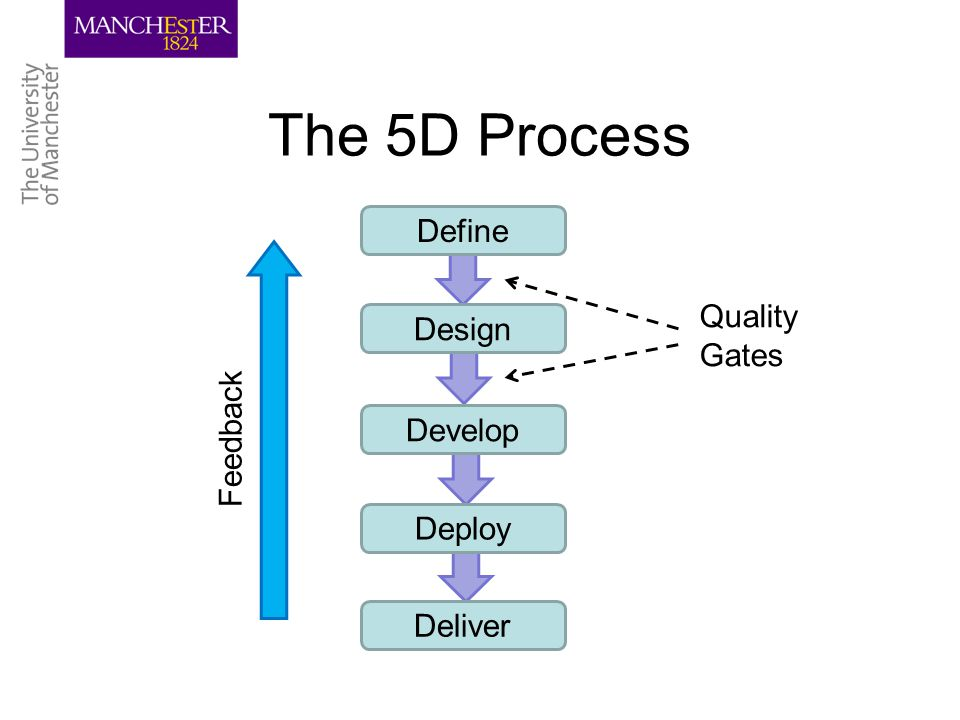 The 5D Process Define Design Develop Deploy Deliver Quality Gates Feedback