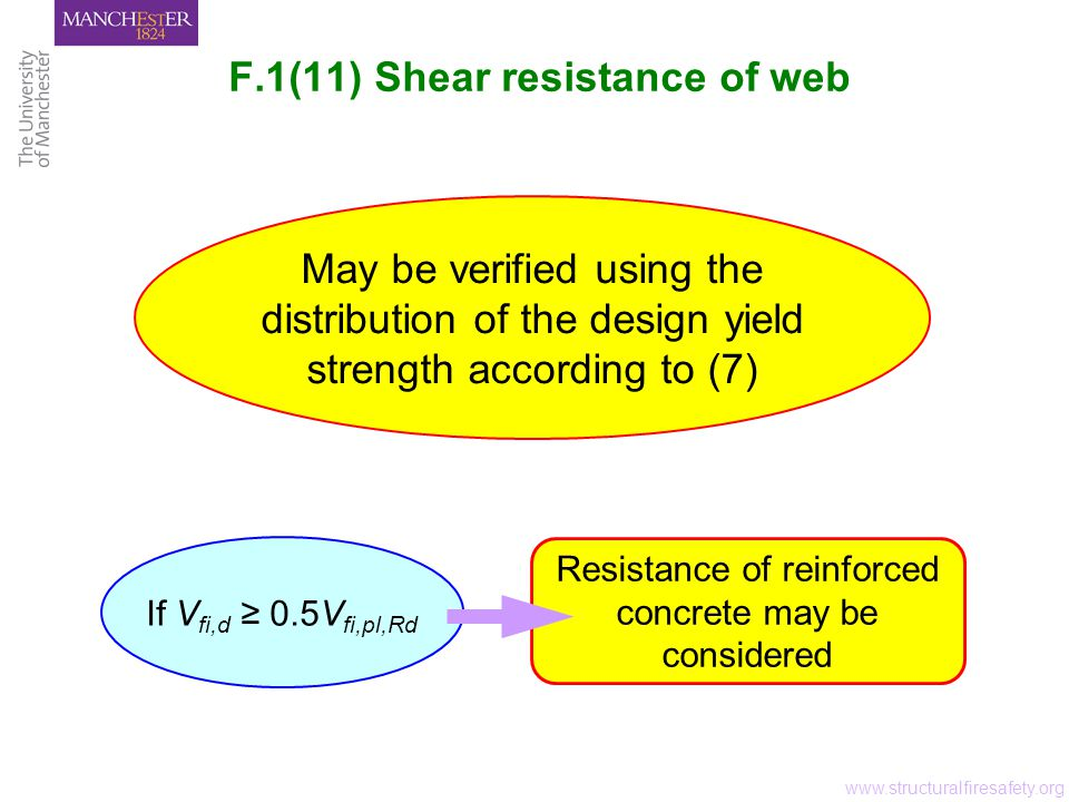 F.1(11) Shear resistance of web www.structuralfiresafety.org May be verified using the distribution of the design yield strength according to (7) Resistance of reinforced concrete may be considered If V fi,d ≥ 0.5V fi,pl,Rd