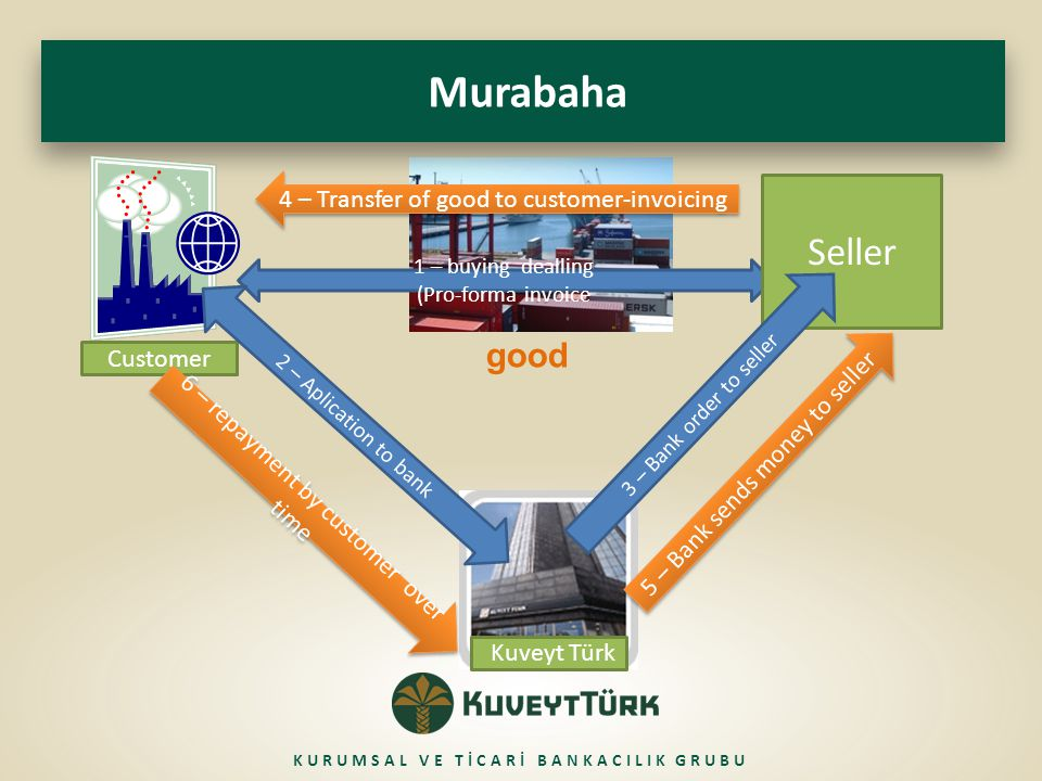 good Murabaha Customer Kuveyt Türk 1 – buying dealling (Pro-forma invoice 2 – Aplication to bank 4 – Transfer of good to customer-invoicing 6 – repayment by customer over time Seller 5 – Bank sends money to seller KURUMSAL VE TİCARİ BANKACILIK GRUBU 3 – Bank order to seller