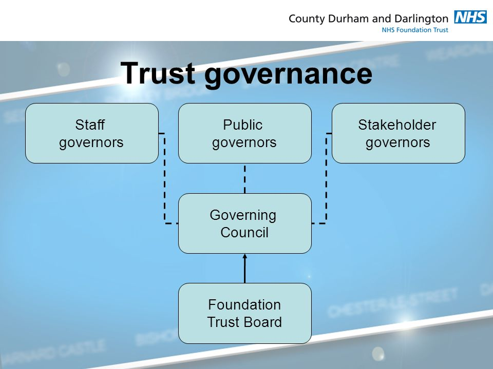 Trust governance Public governors Staff governors Governing Council Stakeholder governors Foundation Trust Board