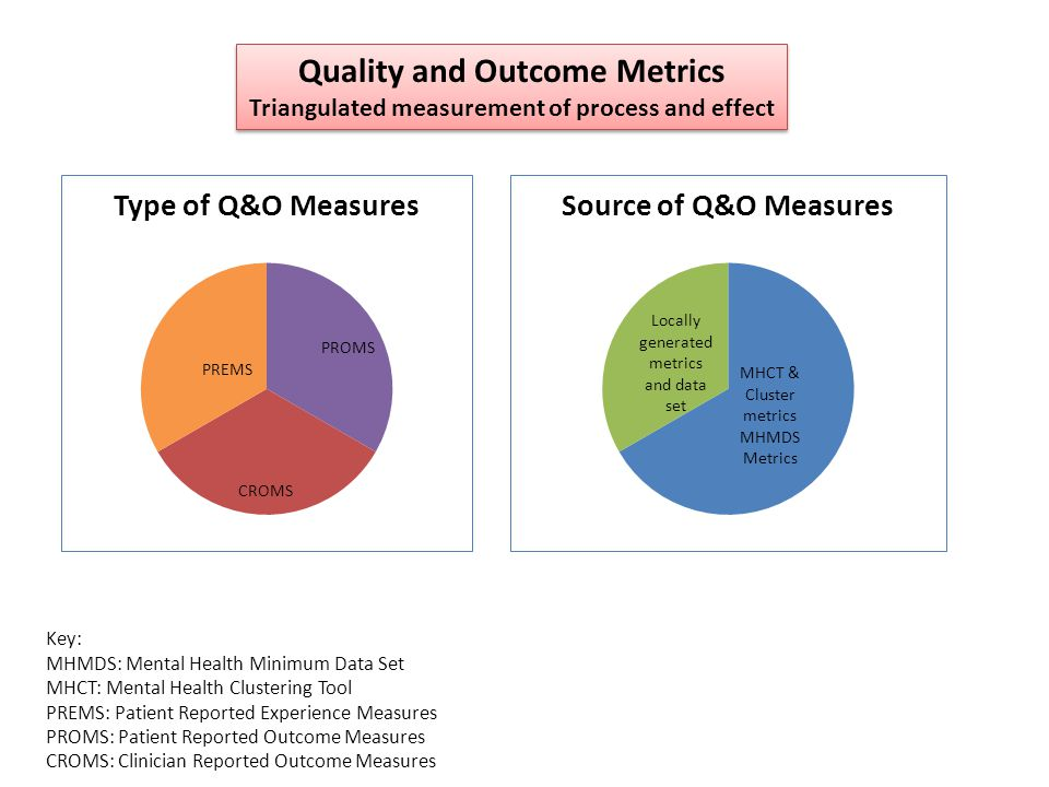 Quality and Outcome Metrics Triangulated measurement of process and effect Quality and Outcome Metrics Triangulated measurement of process and effect Key: MHMDS: Mental Health Minimum Data Set MHCT: Mental Health Clustering Tool PREMS: Patient Reported Experience Measures PROMS: Patient Reported Outcome Measures CROMS: Clinician Reported Outcome Measures