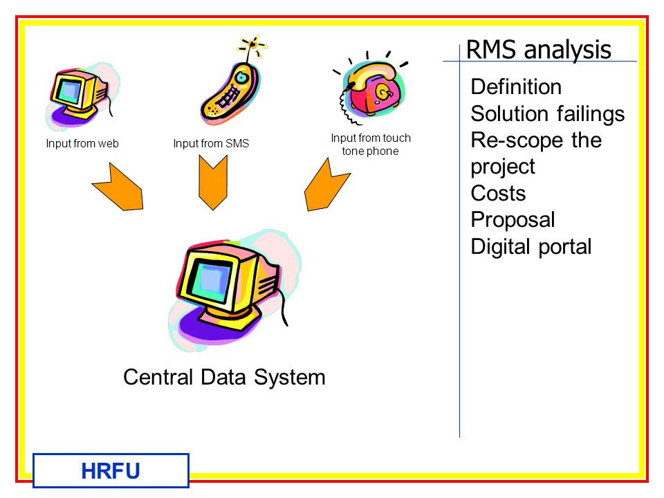 RMS analysis HRFU Definition Solution failings Re-scope the project Costs Proposal Digital portal Input from webInput from SMS Input from touch tone phone Central Data System