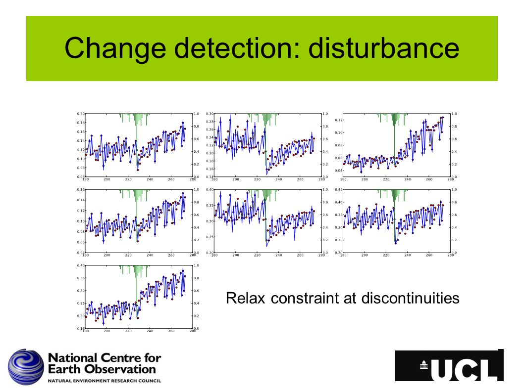 Change detection: disturbance Relax constraint at discontinuities