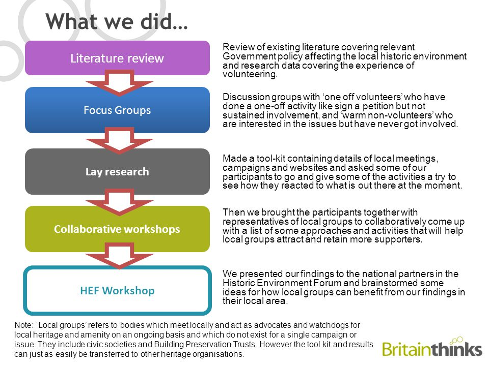 What we did… Literature review Focus Groups Lay research Collaborative workshops HEF Workshop Review of existing literature covering relevant Government policy affecting the local historic environment and research data covering the experience of volunteering.