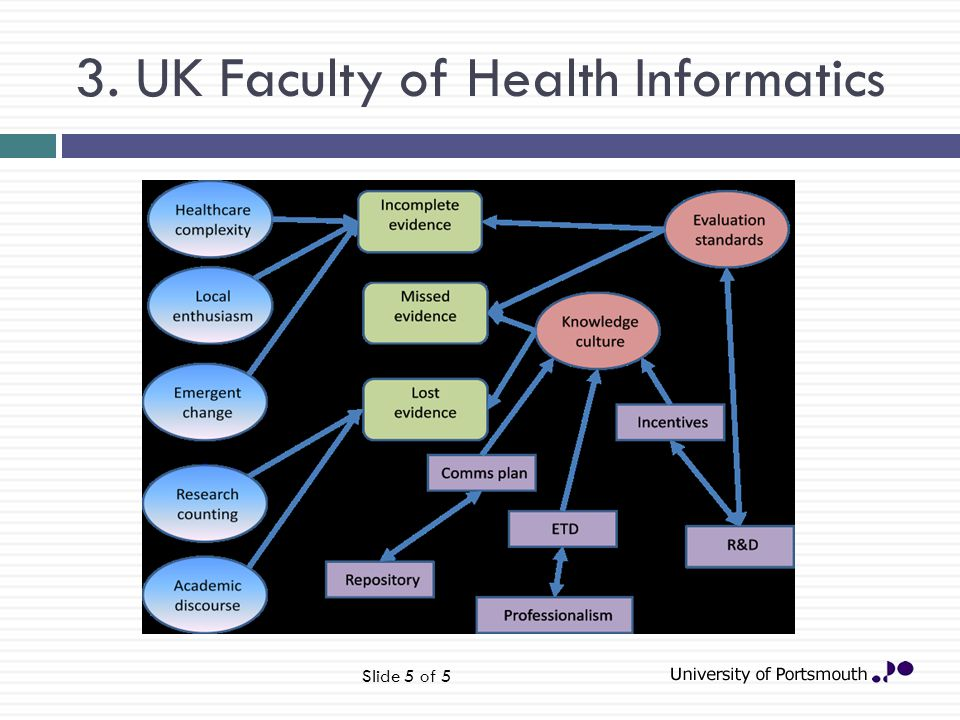 3. UK Faculty of Health Informatics Slide 5 of 5