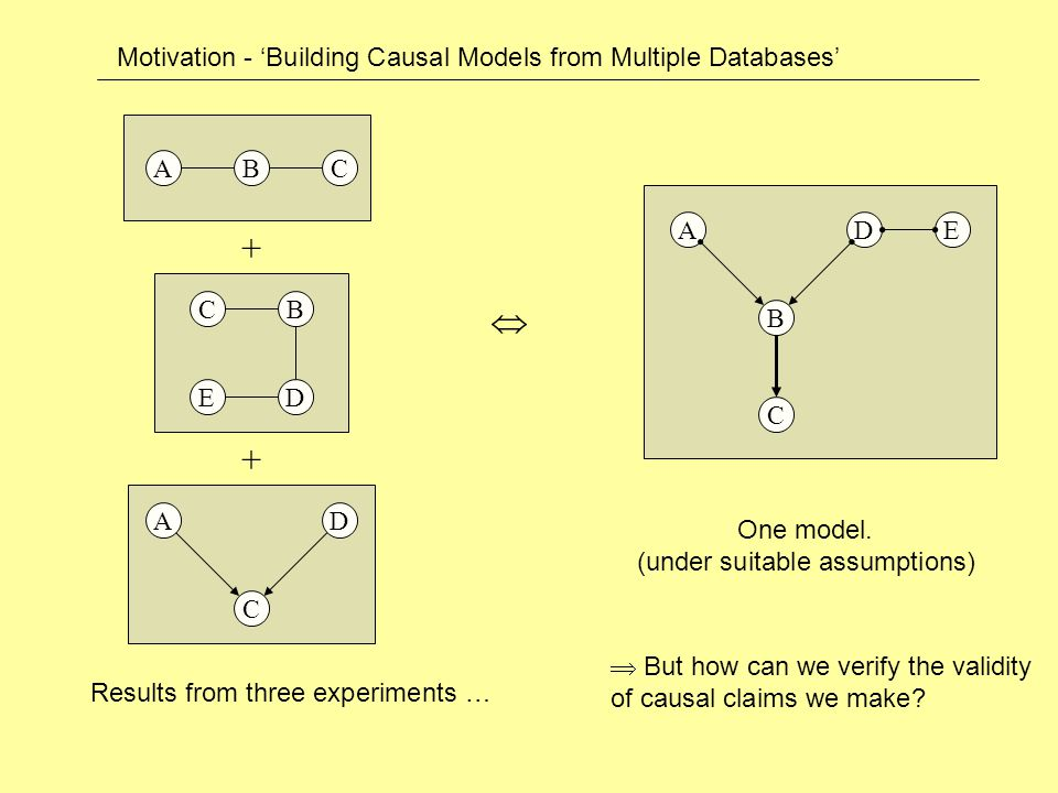 A B D C E  ACB A C D + + CB ED Motivation - 'Building Causal Models from Multiple Databases' Results from three experiments … One model.