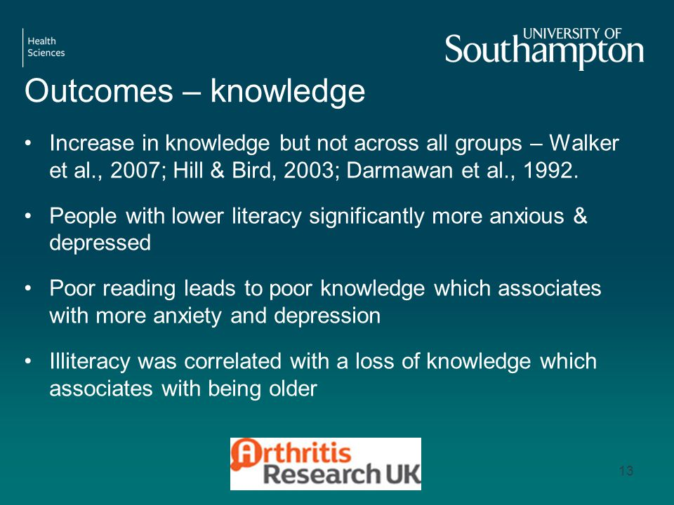 Outcomes – knowledge Increase in knowledge but not across all groups – Walker et al., 2007; Hill & Bird, 2003; Darmawan et al., 1992.