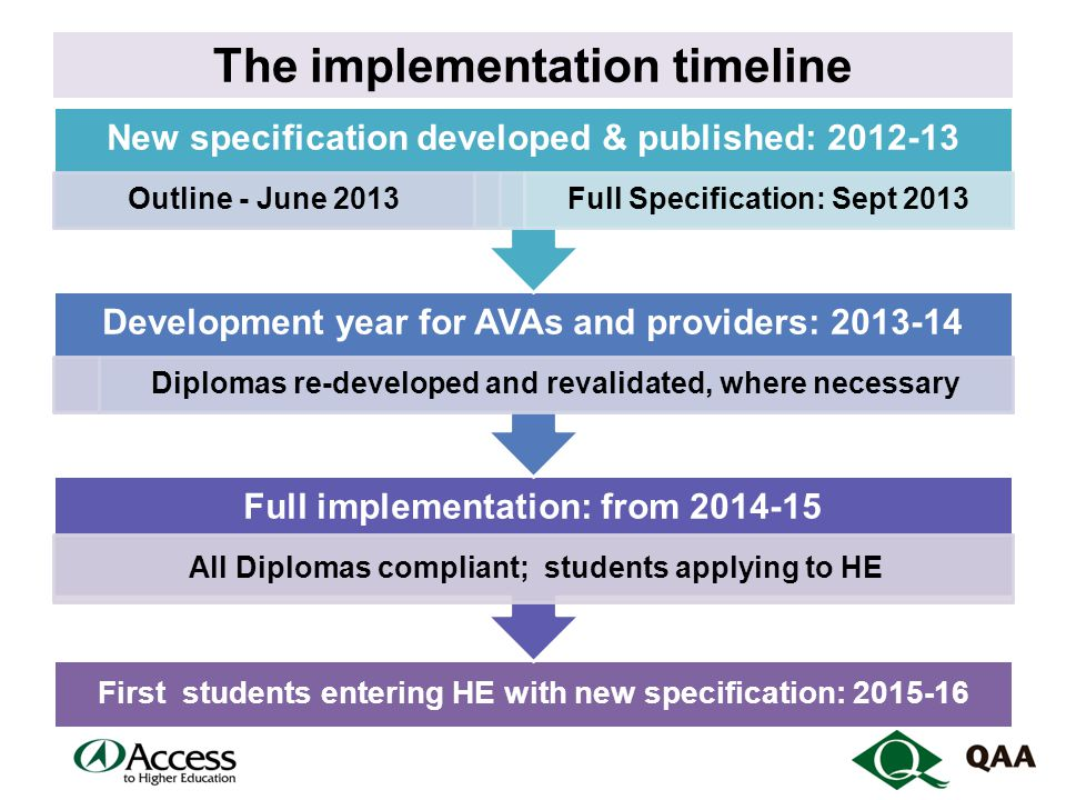 The implementation timeline First students entering HE with new specification: 2015-16 Full implementation: from 2014-15 All Diplomas compliant; students applying to HE Development year for AVAs and providers: 2013-14 Diplomas re-developed and revalidated, where necessary New specification developed & published: 2012-13 Outline - June 2013Full Specification: Sept 2013