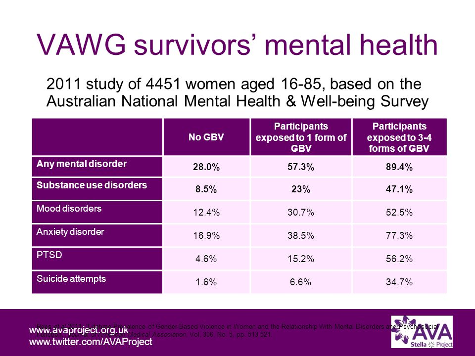 Working with people affected by domestic and sexual violence and problematic substance use www.avaproject.org.uk www.twitter.com/AVAProject VAWG survivors' mental health 2011 study of 4451 women aged 16-85, based on the Australian National Mental Health & Well-being Survey No GBV Participants exposed to 1 form of GBV Participants exposed to 3-4 forms of GBV Any mental disorder 28.0%57.3%89.4% Substance use disorders 8.5%23%47.1% Mood disorders 12.4%30.7%52.5% Anxiety disorder 16.9%38.5%77.3% PTSD 4.6%15.2%56.2% Suicide attempts 1.6%6.6%34.7% Rees et al 2011.