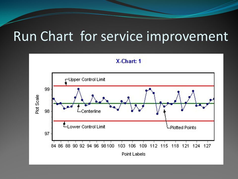 Run Chart for service improvement