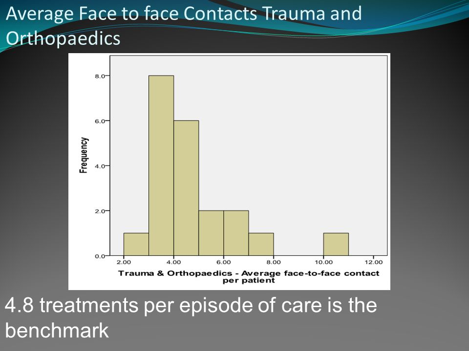 4.8 treatments per episode of care is the benchmark Average Face to face Contacts Trauma and Orthopaedics