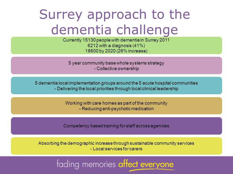 Currently 15130 people with dementia in Surrey 2011 6212 with a diagnosis (41%) 18600 by 2020 (26% increase) 5 year community base whole systems strategy - Collective ownership 5 dementia local implementation groups around the 5 acute hospital communities - Delivering the local priorities through local clinical leadership Working with care homes as part of the community - Reducing anti-psychotic medication Competency based training for staff across agencies Absorbing the demographic increase through sustainable community services - Local services for carers Surrey approach to the dementia challenge