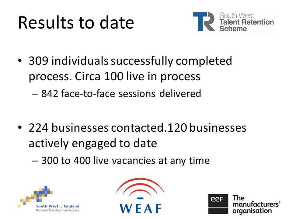 Results to date 309 individuals successfully completed process.