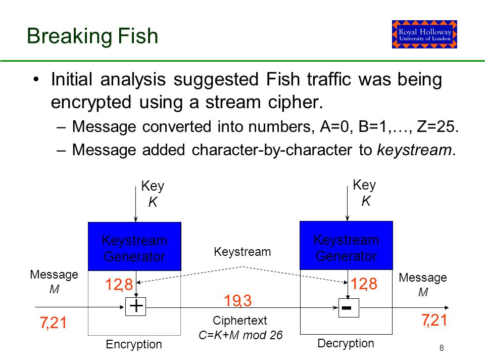 8,21 Breaking Fish 7 12 19 7 12,21,8,3,8 Initial analysis suggested Fish traffic was being encrypted using a stream cipher.