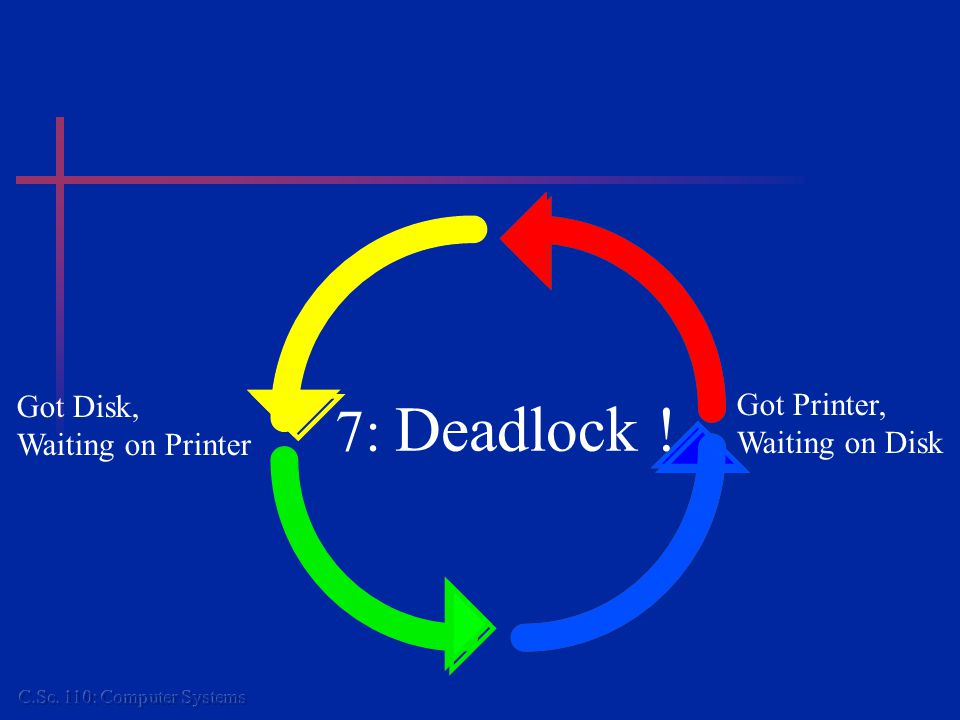 7: Deadlock ! Got Disk, Waiting on Printer Got Printer, Waiting on Disk