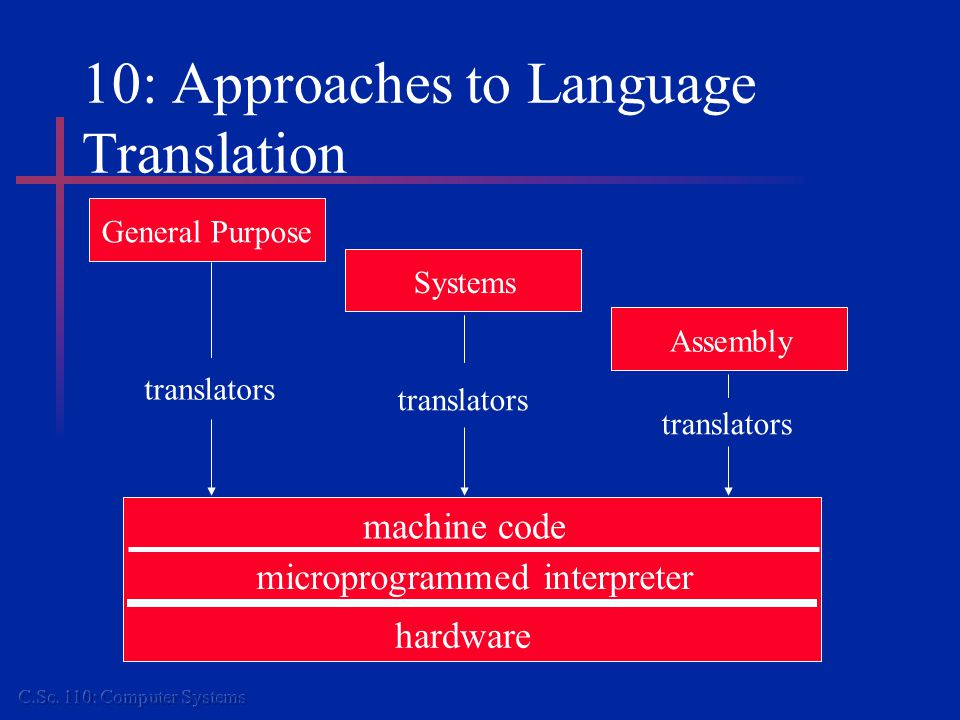 10: Approaches to Language Translation machine code microprogrammed interpreter hardware General Purpose Systems Assembly translators