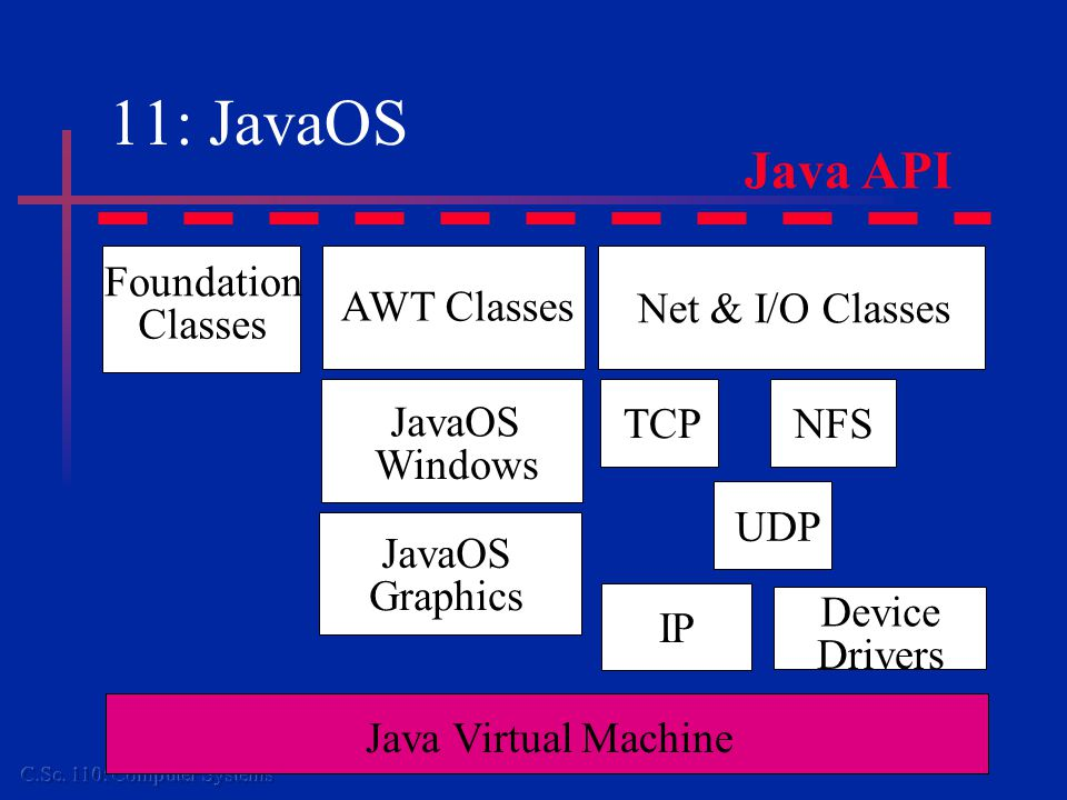 11: JavaOS Java Virtual Machine Foundation Classes AWT Classes Net & I/O Classes JavaOS Windows JavaOS Graphics TCPNFS UDP IP Device Drivers Java API