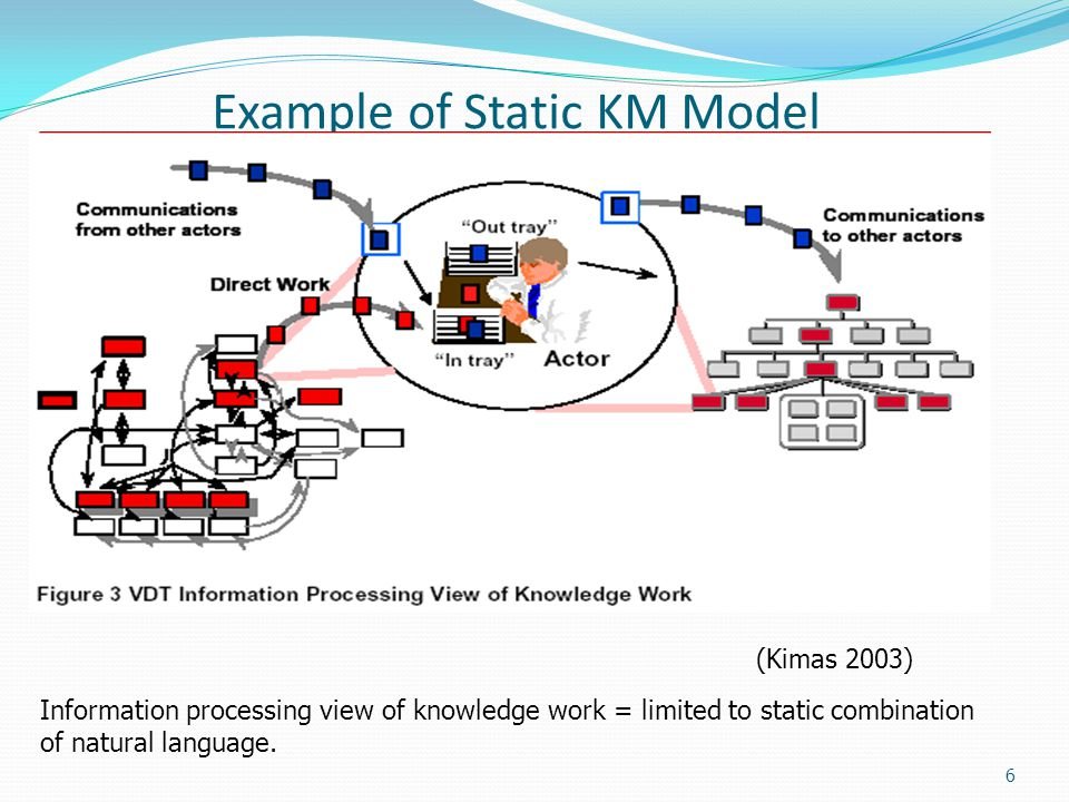 6 Example of Static KM Model Information processing view of knowledge work = limited to static combination of natural language.