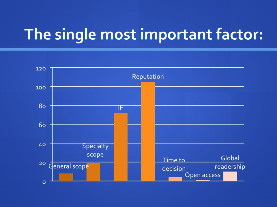 The single most important factor: