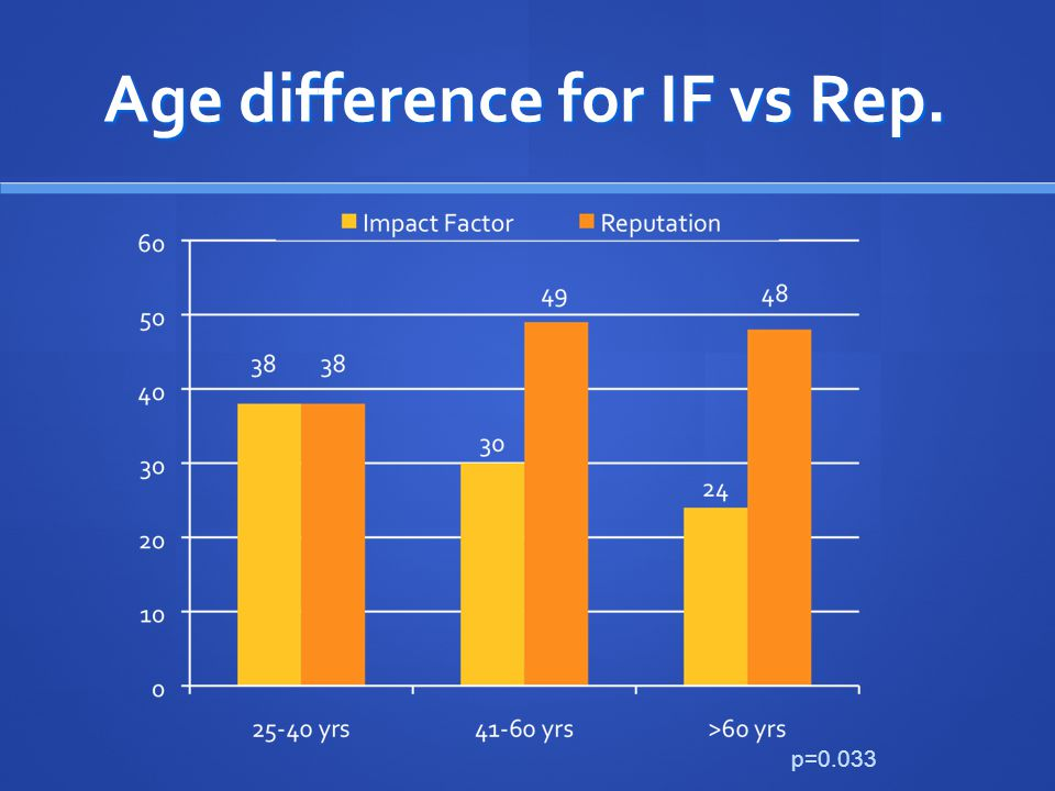 Age difference for IF vs Rep. p=0.033