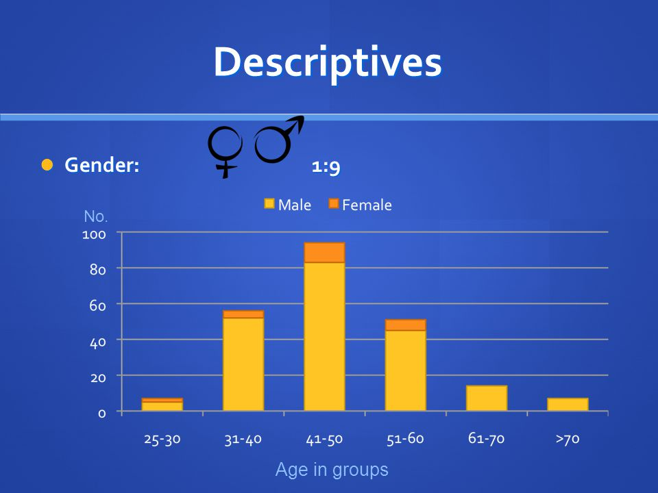 Descriptives Gender: 1:9 Gender: 1:9 Age in groups No.