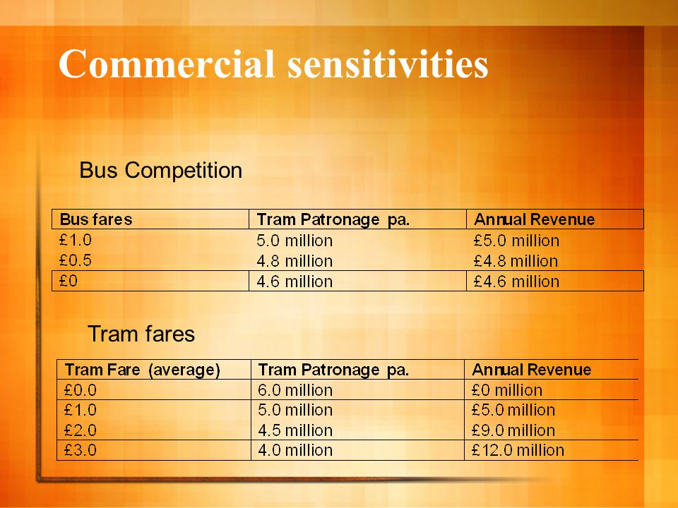 Commercial sensitivities Bus Competition Tram fares