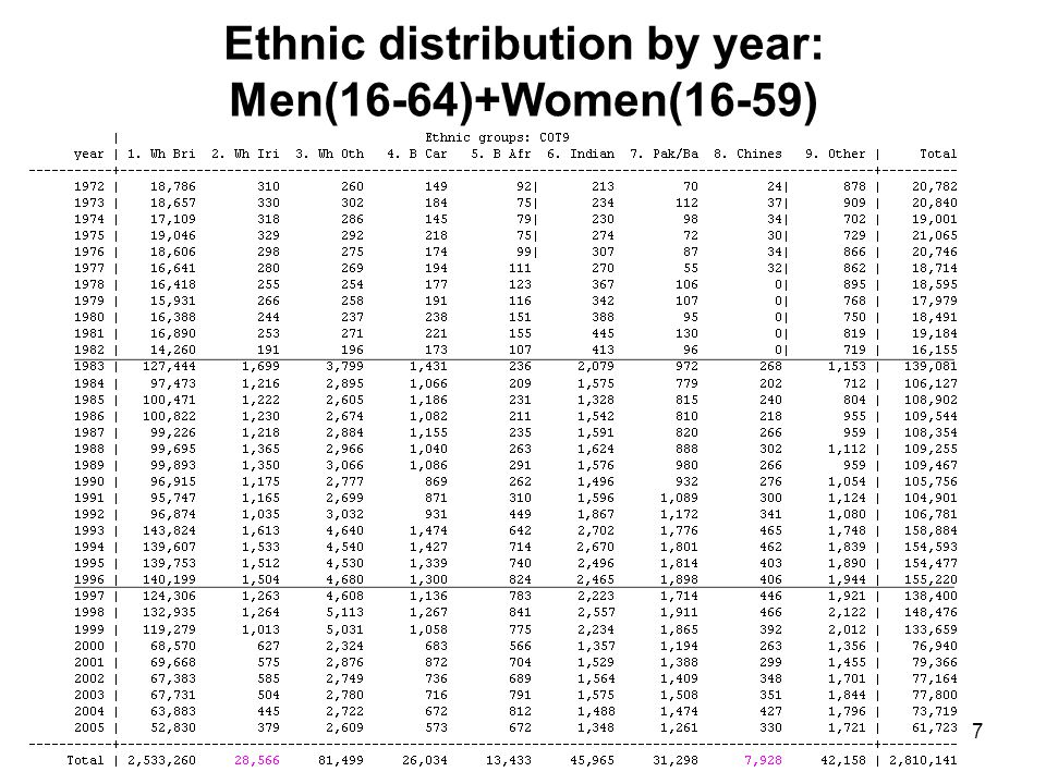 7 Ethnic distribution by year: Men(16-64)+Women(16-59)