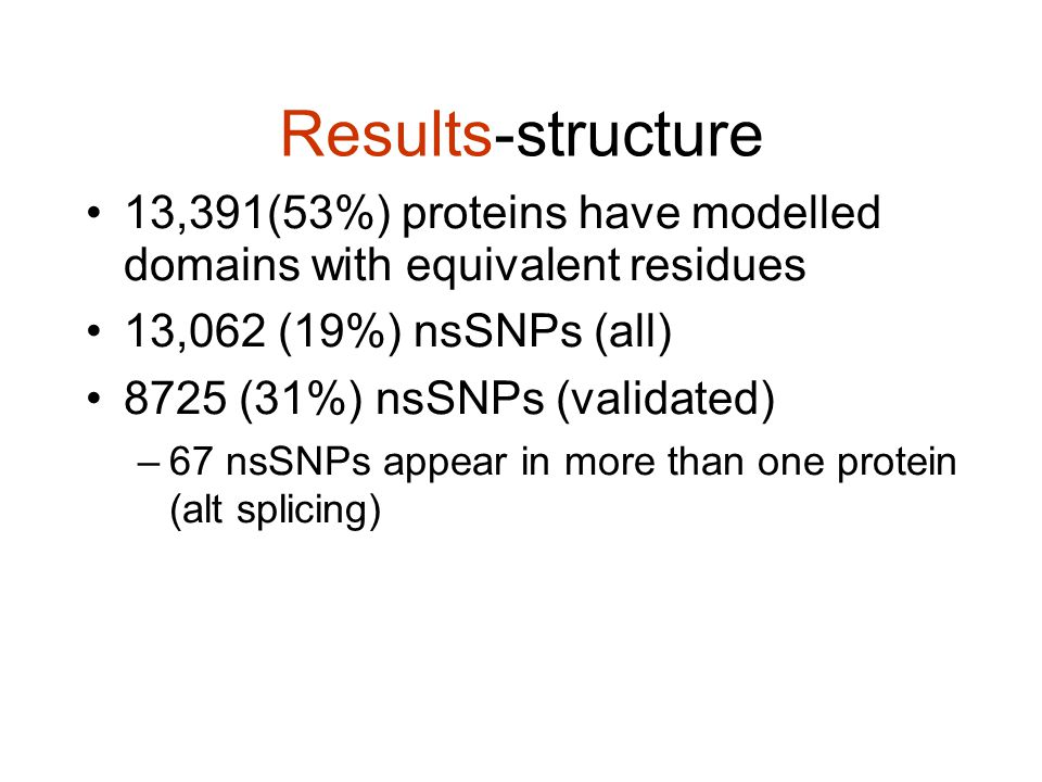 Results-structure 13,391(53%) proteins have modelled domains with equivalent residues 13,062 (19%) nsSNPs (all) 8725 (31%) nsSNPs (validated) –67 nsSNPs appear in more than one protein (alt splicing)