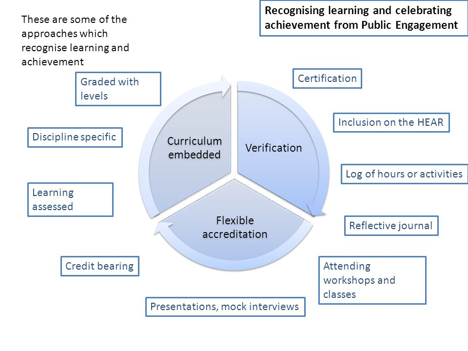Recognising learning and celebrating achievement from Public Engagement Verification Flexible accreditation Curriculum embedded These are some of the approaches which recognise learning and achievement Certification Inclusion on the HEAR Attending workshops and classes Log of hours or activities Reflective journal Presentations, mock interviews Credit bearing Discipline specific Learning assessed Graded with levels