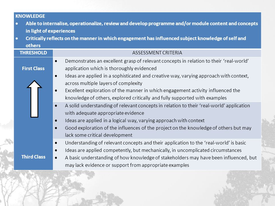 KNOWLEDGE  Able to internalise, operationalize, review and develop programme and/or module content and concepts in light of experiences  Critically reflects on the manner in which engagement has influenced subject knowledge of self and others THRESHOLDASSESSMENT CRITERIA First Class Third Class  Demonstrates an excellent grasp of relevant concepts in relation to their 'real-world' application which is thoroughly evidenced  Ideas are applied in a sophisticated and creative way, varying approach with context, across multiple layers of complexity  Excellent exploration of the manner in which engagement activity influenced the knowledge of others, explored critically and fully supported with examples  A solid understanding of relevant concepts in relation to their 'real-world' application with adequate appropriate evidence  Ideas are applied in a logical way, varying approach with context  Good exploration of the influences of the project on the knowledge of others but may lack some critical development  Understanding of relevant concepts and their application to the 'real-world' is basic  Ideas are applied competently, but mechanically, in uncomplicated circumstances  A basic understanding of how knowledge of stakeholders may have been influenced, but may lack evidence or support from appropriate examples