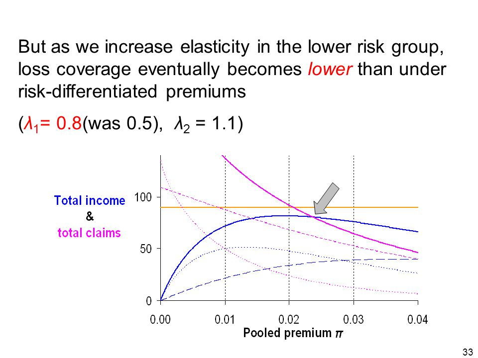 33 But as we increase elasticity in the lower risk group, loss coverage eventually becomes lower than under risk-differentiated premiums (λ 1 = 0.8(was 0.5), λ 2 = 1.1)
