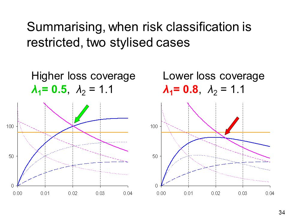 34 Higher loss coverage λ 1 = 0.5, λ 2 = 1.1 Lower loss coverage λ 1 = 0.8, λ 2 = 1.1 Summarising, when risk classification is restricted, two stylised cases