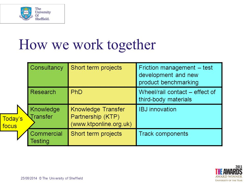 How we work together 25/08/2014© The University of Sheffield ConsultancyShort term projectsFriction management – test development and new product benchmarking ResearchPhDWheel/rail contact – effect of third-body materials Knowledge Transfer Knowledge Transfer Partnership (KTP) (www.ktponline.org.uk) IBJ innovation Commercial Testing Short term projectsTrack components Today's focus