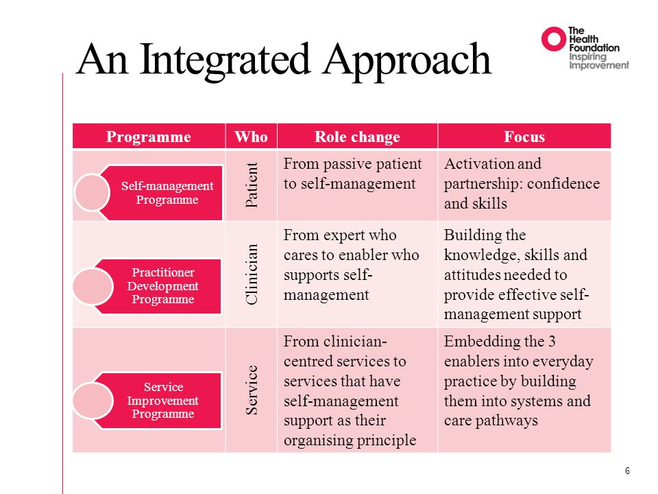 An Integrated Approach 6 ProgrammeWhoRole changeFocus Patient From passive patient to self-management Activation and partnership: confidence and skills Clinician From expert who cares to enabler who supports self- management Building the knowledge, skills and attitudes needed to provide effective self- management support Service From clinician- centred services to services that have self-management support as their organising principle Embedding the 3 enablers into everyday practice by building them into systems and care pathways Self-management Programme Practitioner Development Programme Service Improvement Programme