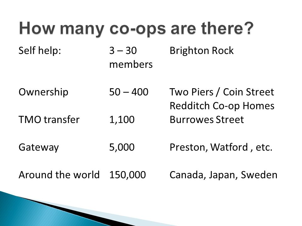 Self help: 3 – 30Brighton Rock members Ownership 50 – 400 Two Piers / Coin Street Redditch Co-op Homes TMO transfer 1,100Burrowes Street Gateway 5,000Preston, Watford, etc.