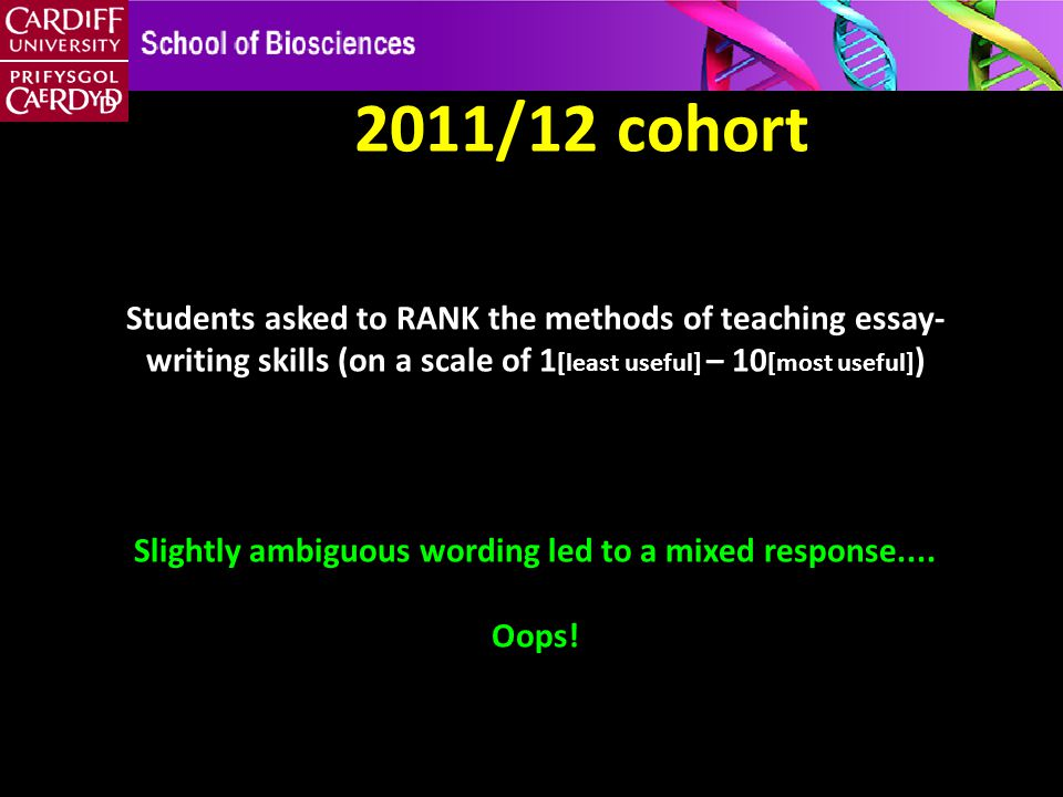 2011/12 cohort Students asked to RANK the methods of teaching essay- writing skills (on a scale of 1 [least useful] – 10 [most useful] ) Slightly ambiguous wording led to a mixed response....