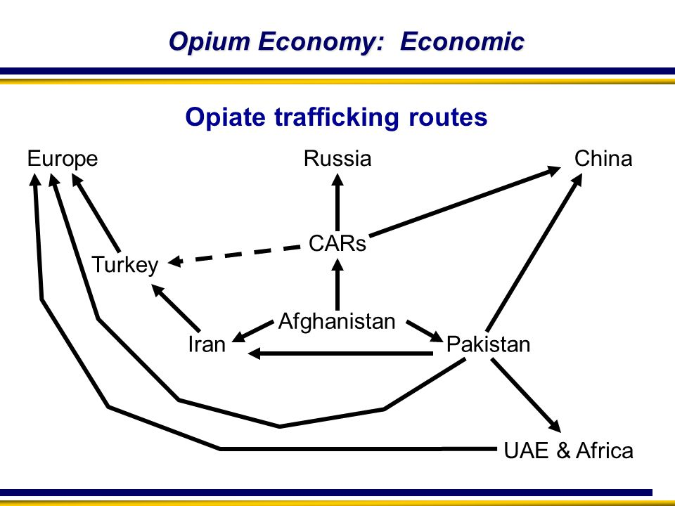 UAE & Africa Europe Turkey Opiate trafficking routes Afghanistan Russia IranPakistan CARs China Opium Economy: Economic