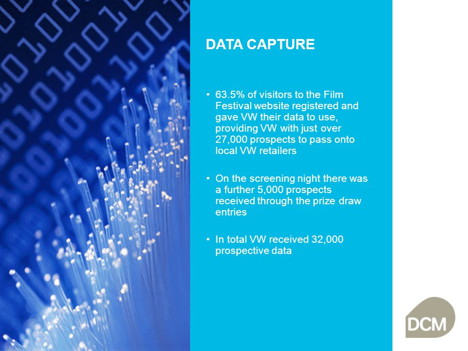 DATA CAPTURE 63.5% of visitors to the Film Festival website registered and gave VW their data to use, providing VW with just over 27,000 prospects to pass onto local VW retailers On the screening night there was a further 5,000 prospects received through the prize draw entries In total VW received 32,000 prospective data