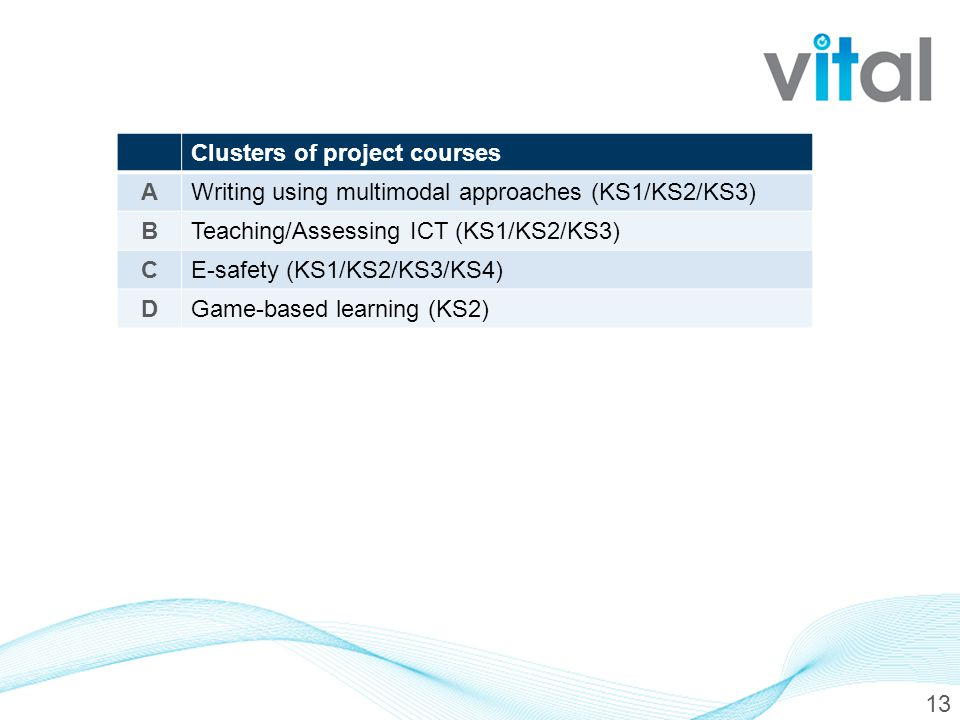 13 Clusters of project courses AWriting using multimodal approaches (KS1/KS2/KS3) BTeaching/Assessing ICT (KS1/KS2/KS3) CE-safety (KS1/KS2/KS3/KS4) DGame-based learning (KS2)
