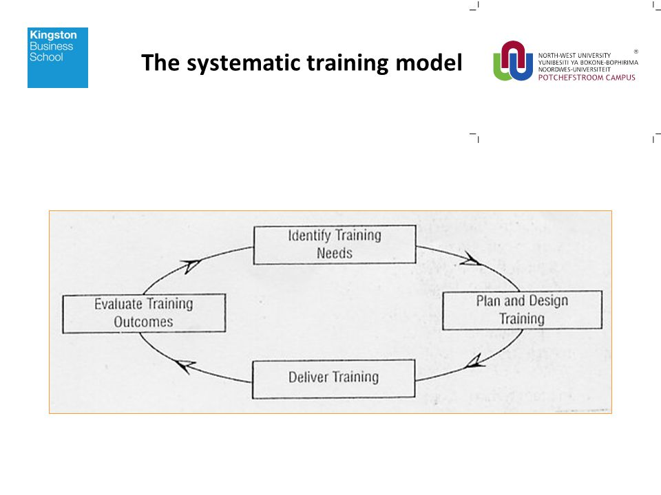 The systematic training model