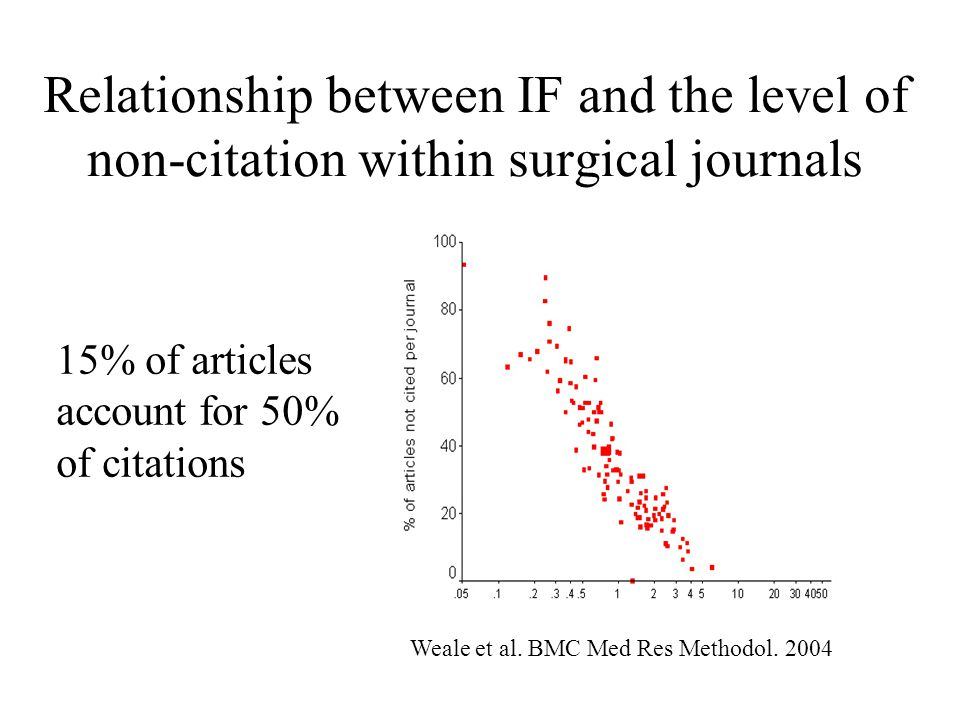 Relationship between IF and the level of non-citation within surgical journals Weale et al.