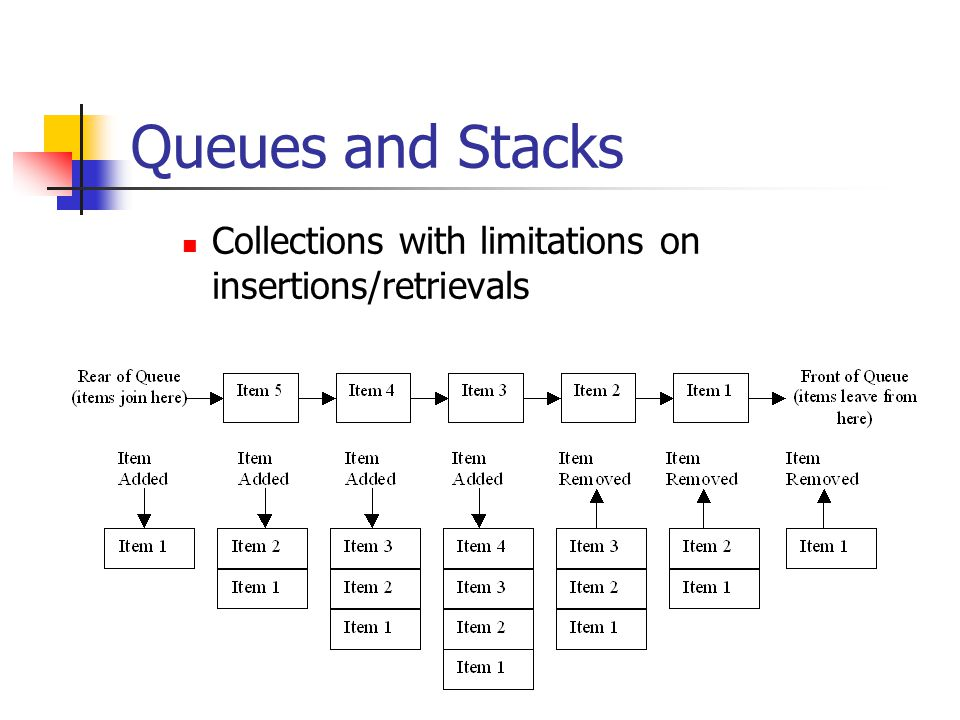 Queues and Stacks Collections with limitations on insertions/retrievals