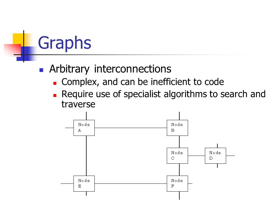 Graphs Arbitrary interconnections Complex, and can be inefficient to code Require use of specialist algorithms to search and traverse